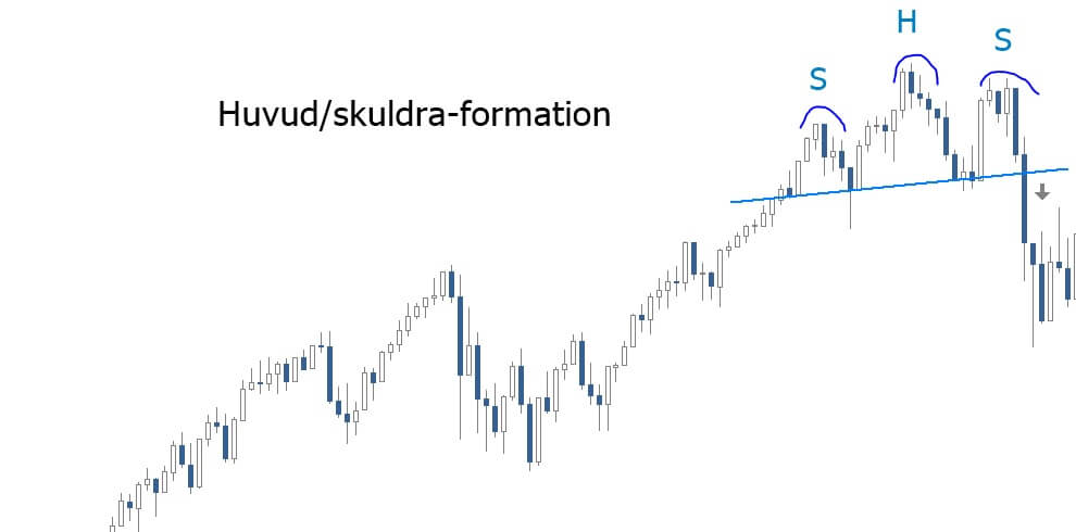 hs-formhuvud skuldra formation jarl securities