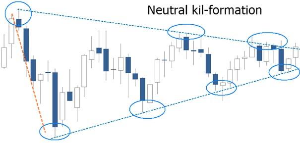 kil-formation jarl securities
